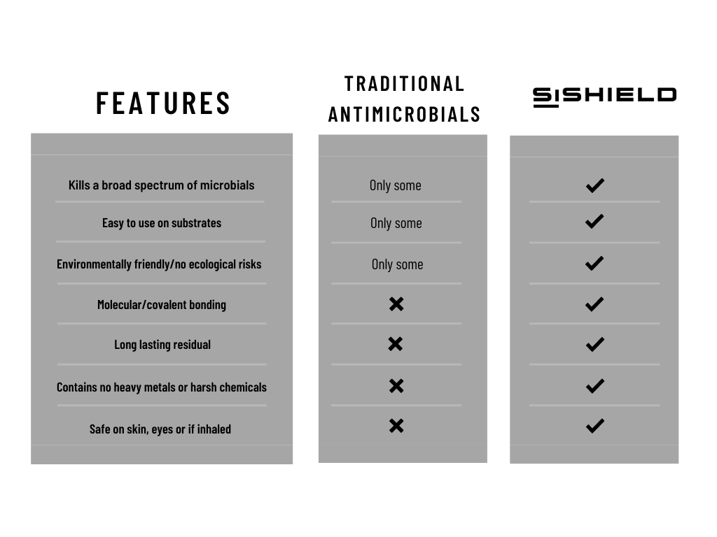 SiShield Comparison Chart